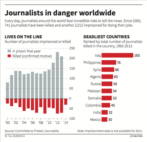 Journalism: The Dangerous Fight for Freedom